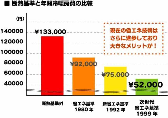 断熱基準と年間冷暖房費の比較
